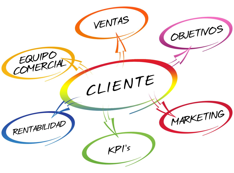 Grupo Integral - Asesoramiento actividad comercial y marketing